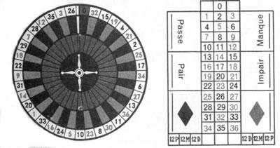 Distribucion de los numeros en el cilindro de la ruleta