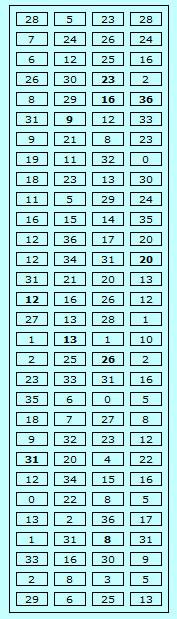 Sistema Hot Numbers